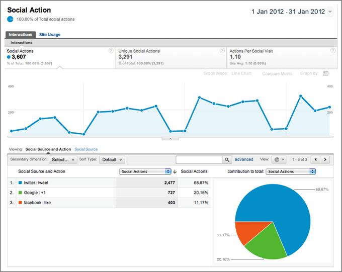 Google Analytics-社交媒体报告