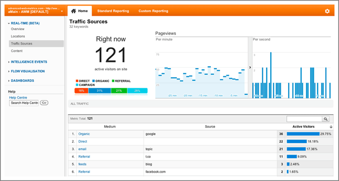 Google Analytics-实时报告
