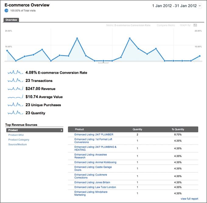 Google Analytics-电子商务报告