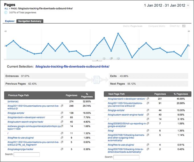 Google Analytics-内容导航摘要