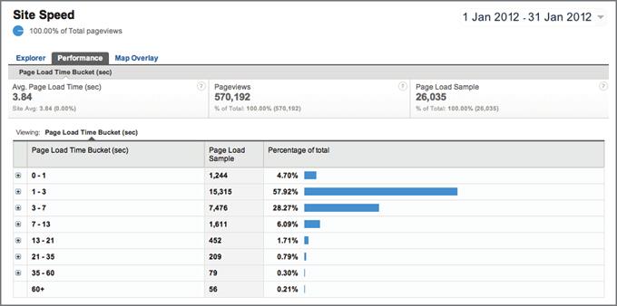 Google Analytics-网站速度报告