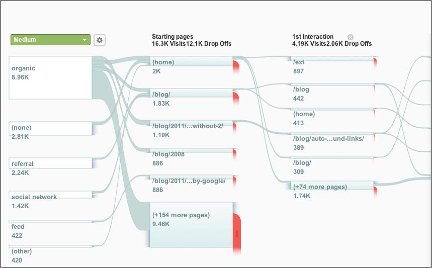 Google Analytics-访客流可视化