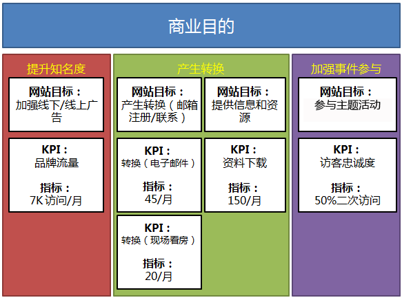 digital_marketing_measurement_model_step_four