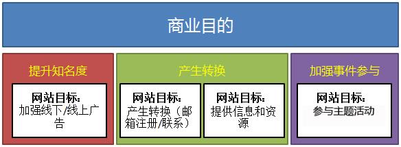 digital_marketing_measurement_model_step_two