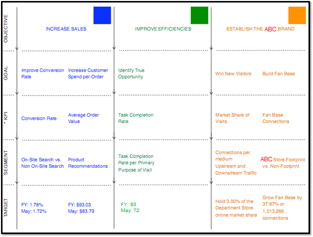 retail_website_digital_marketing_measurement_model