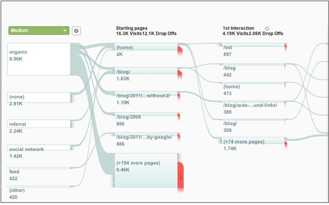 如何分析用户的访问路径