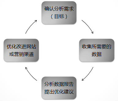 如何进行网站数据分析-理清网站分析的思路