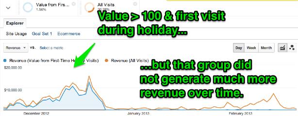 9b_RevenueOverTIme