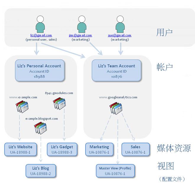 如何对Google Analytics的帐户和视图(配置文件)进行合理的配置