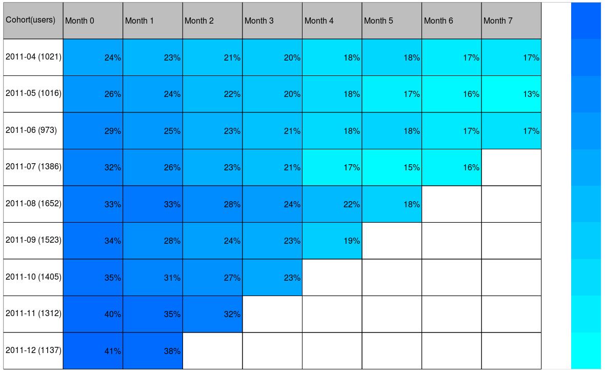 使用Google Analytics统计用户留存率