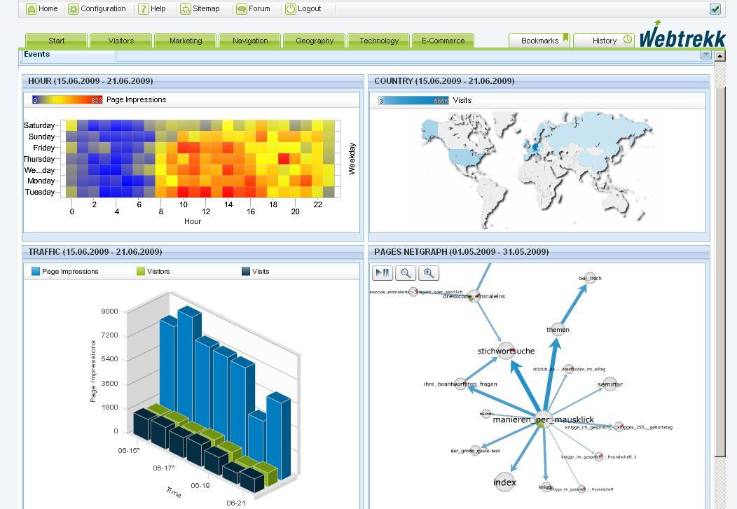 来自德国的网站分析工具——Webtrekk