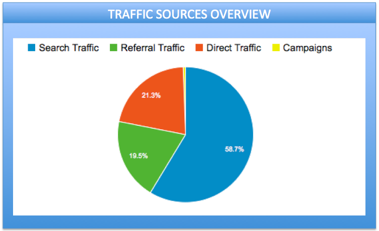 traffic-sources-overview