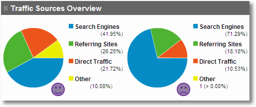 2_traffic_sources_overview_google_analytics