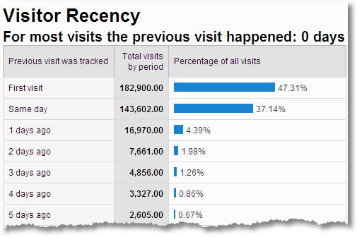 3_1_website_visitor_recency_google_analytics
