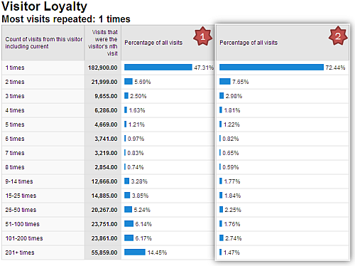 3_website_visitor_loyalty