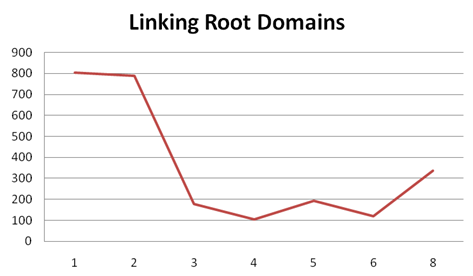 81-number_of_linking_root_domains